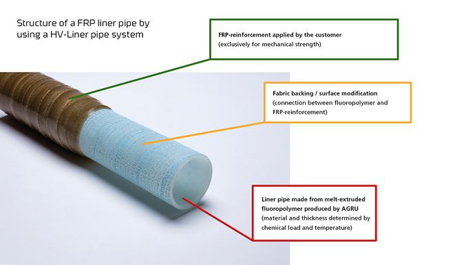 PVDF HV-Liner pipe from AGRU reinforced using FRP