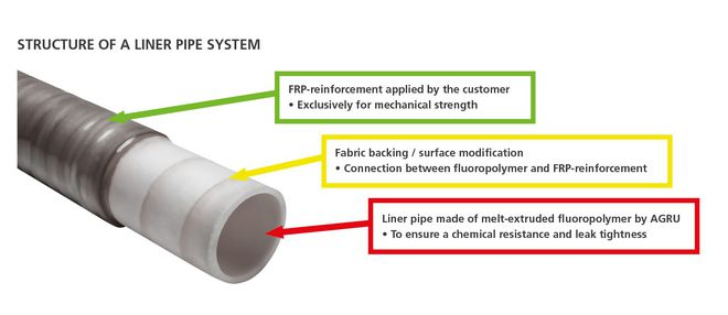 STRUCTURE OF A LINER PIPE SYSTEM
