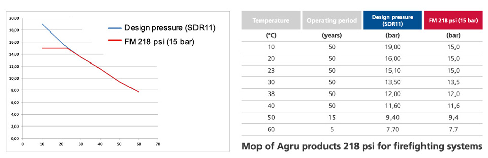 Mop of AGRU products 218 psi