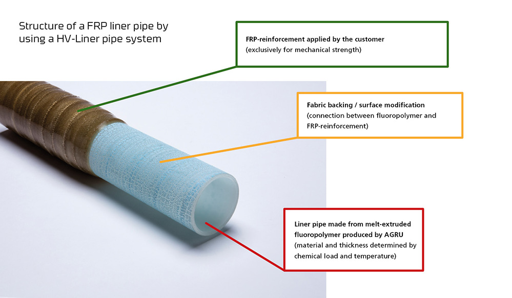 Structure of a FRP liner pipe PVDF HV-Liner System